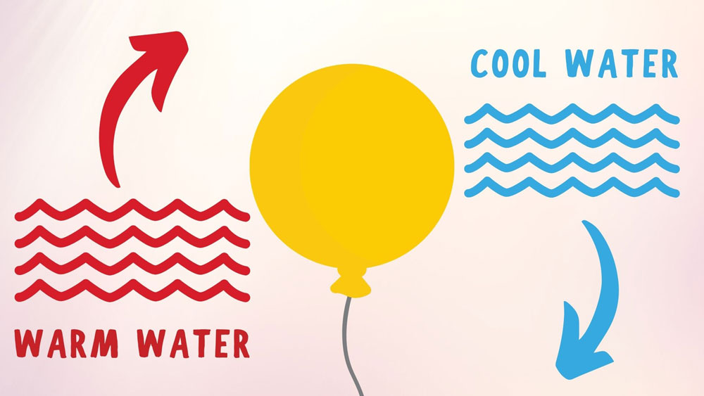 Cool water keeps the balloon from popping