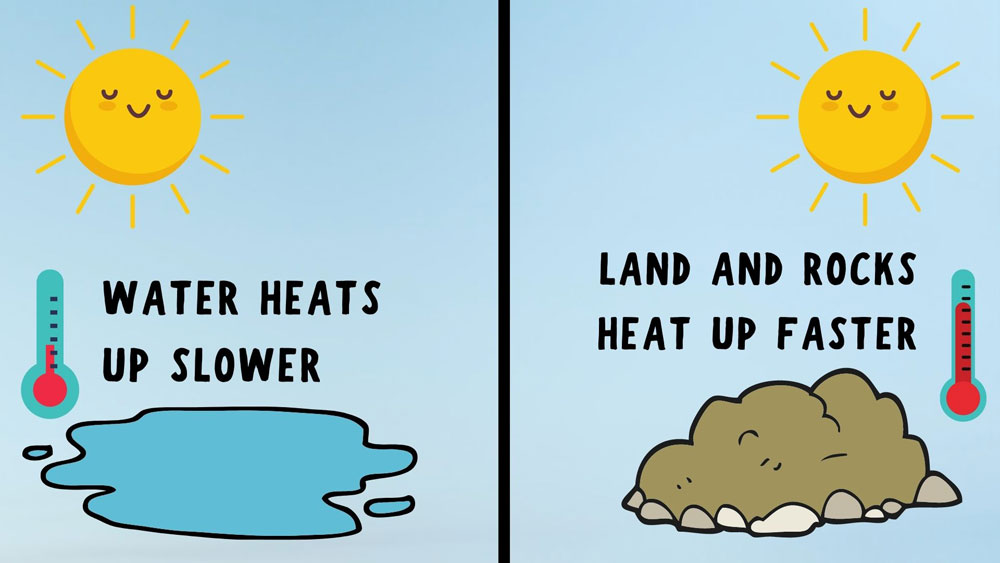 Water heats up much slower than land.